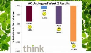 Graph of decreased consumption for Week 2 of AC unplugged