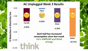 Graph of Week 3 Results from AC Unplugged