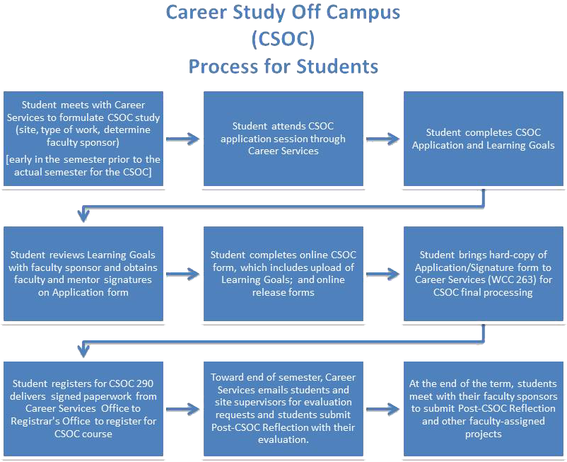 Career Study Off Campus CSOC