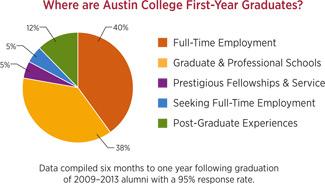 First Year Graduates