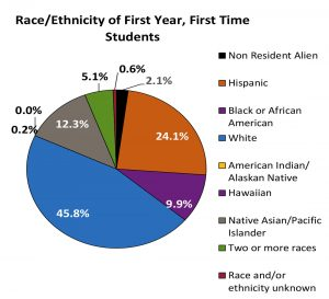 Race/Ethnicity of First Year, First Time Students