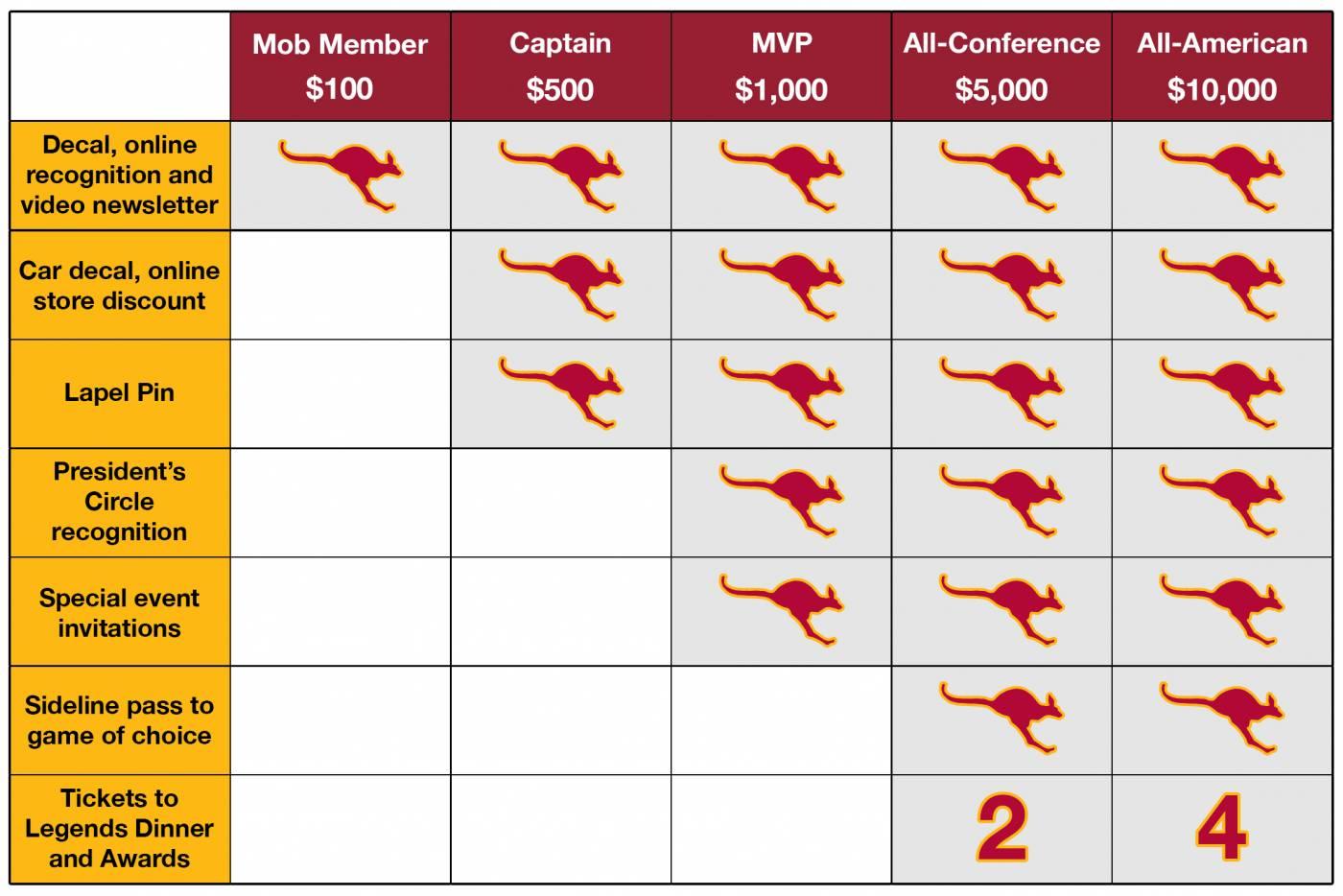 Crimson-Gold_Membership-Chart2C