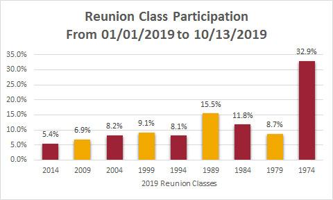 Reunion Class Participation