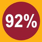 92 Percent