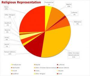 Religious Representation 2019