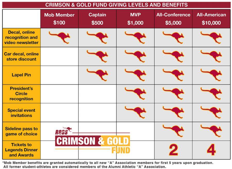 Crimson & Gold Giving Levels & Benefits