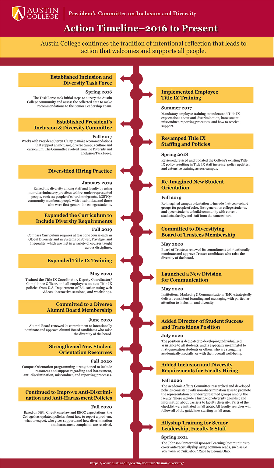 Inclusion-and-Diversity-Timeline2